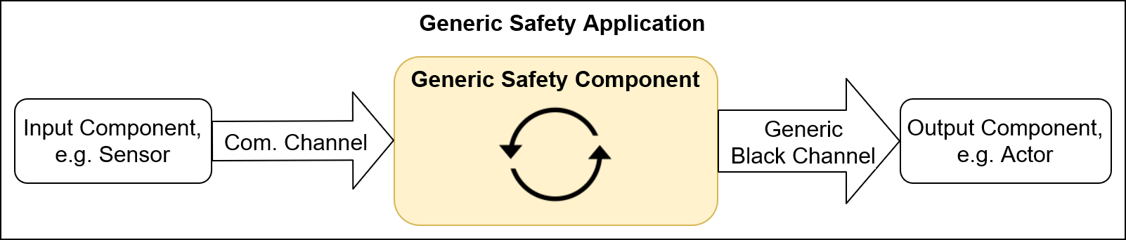 Integration of a generic software componente into a generic safety application